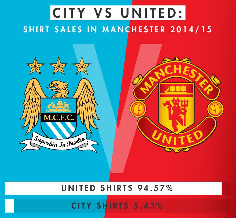 city-vs-united