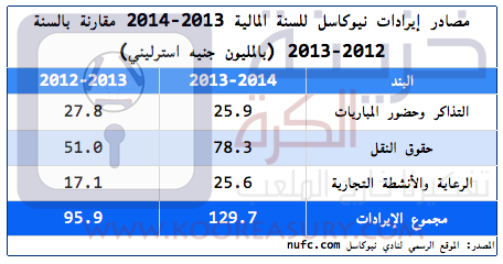 NUFC Revenues 2012-13-14