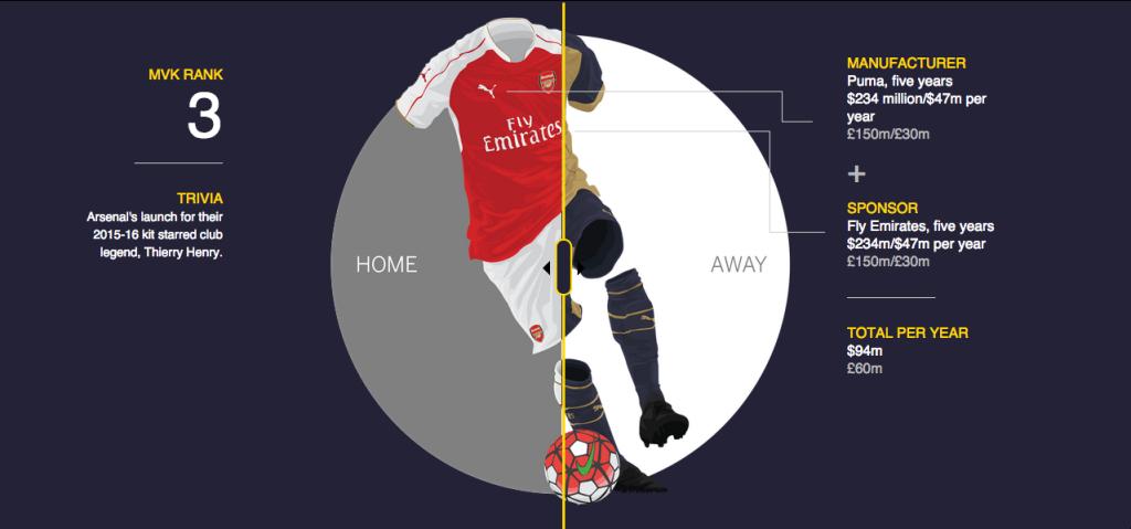 3 Arsenal