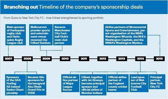 Etihad sponsor timeline