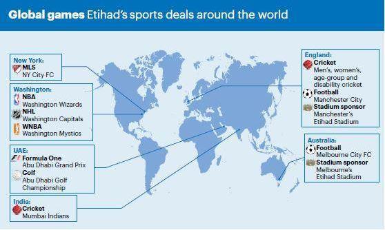 Etihad sponsored teams