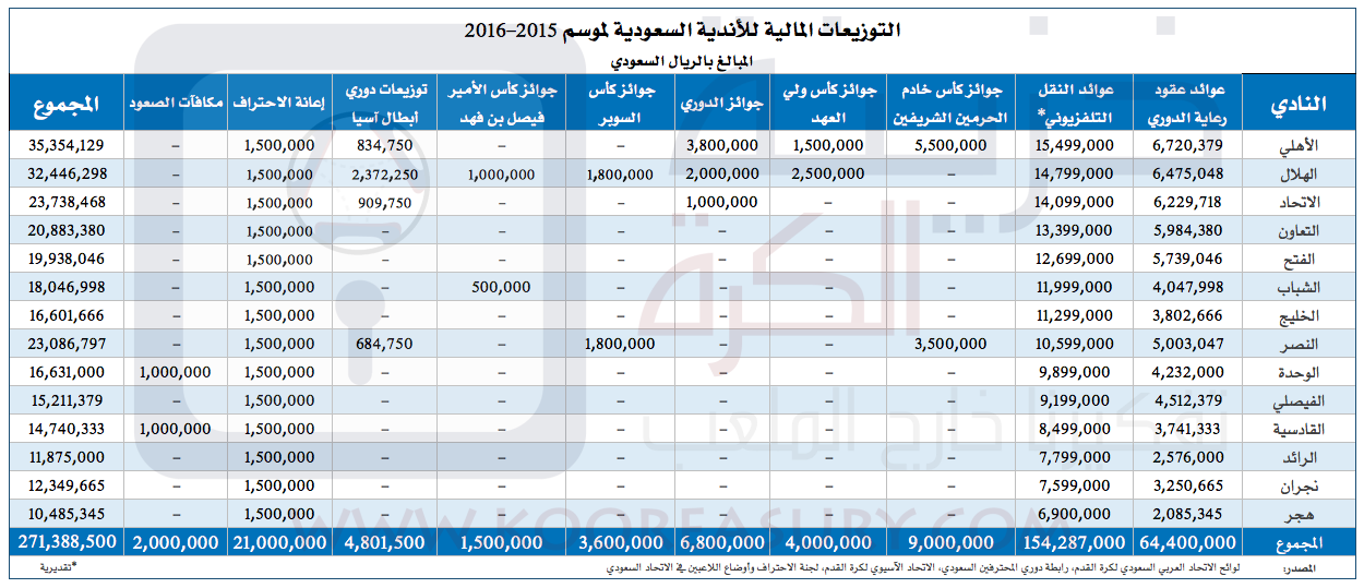 Saudi Clubs Prize Money - 2015-16 - ALL