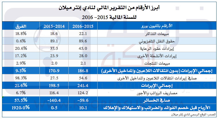 inter-2015-16
