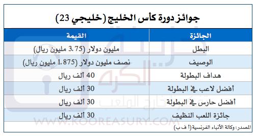 Gulf Cup 23 Prize Money